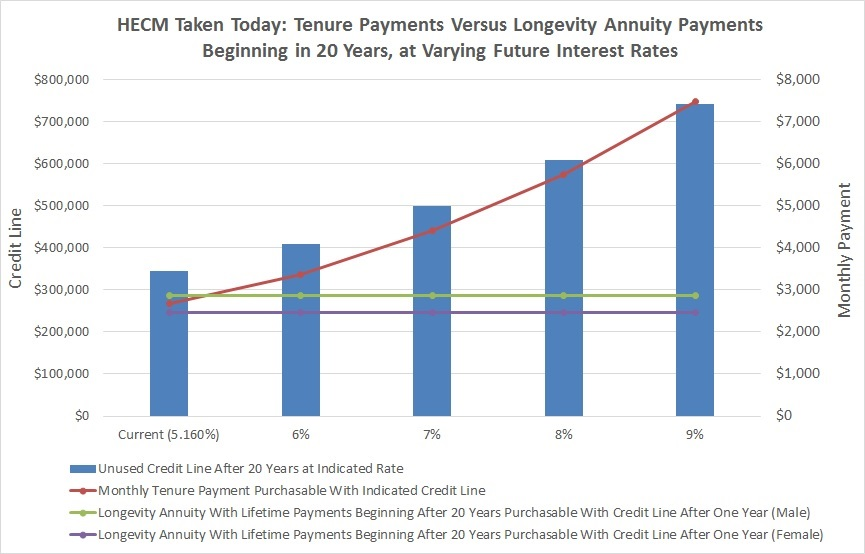 HECM Reverse Mortgage Taken Today: Tenure Payments Versus Longevity Annuity Payments Beginning in 20 Years, at Varying Future Interest Rates